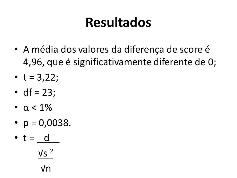 Resultados A média dos valores da diferença de score é 4,96, que é significativamente diferente de 0;
