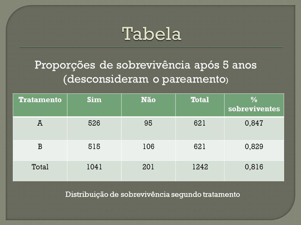 Tabela Proporções de sobrevivência após 5 anos (desconsideram o pareamento) Tratamento. Sim. Não.