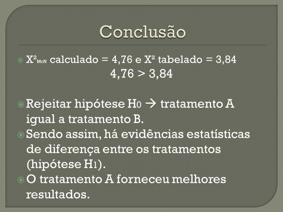 Conclusão X²McN calculado = 4,76 e X² tabelado = 3,84. 4,76 > 3,84. Rejeitar hipótese H0  tratamento A igual a tratamento B.