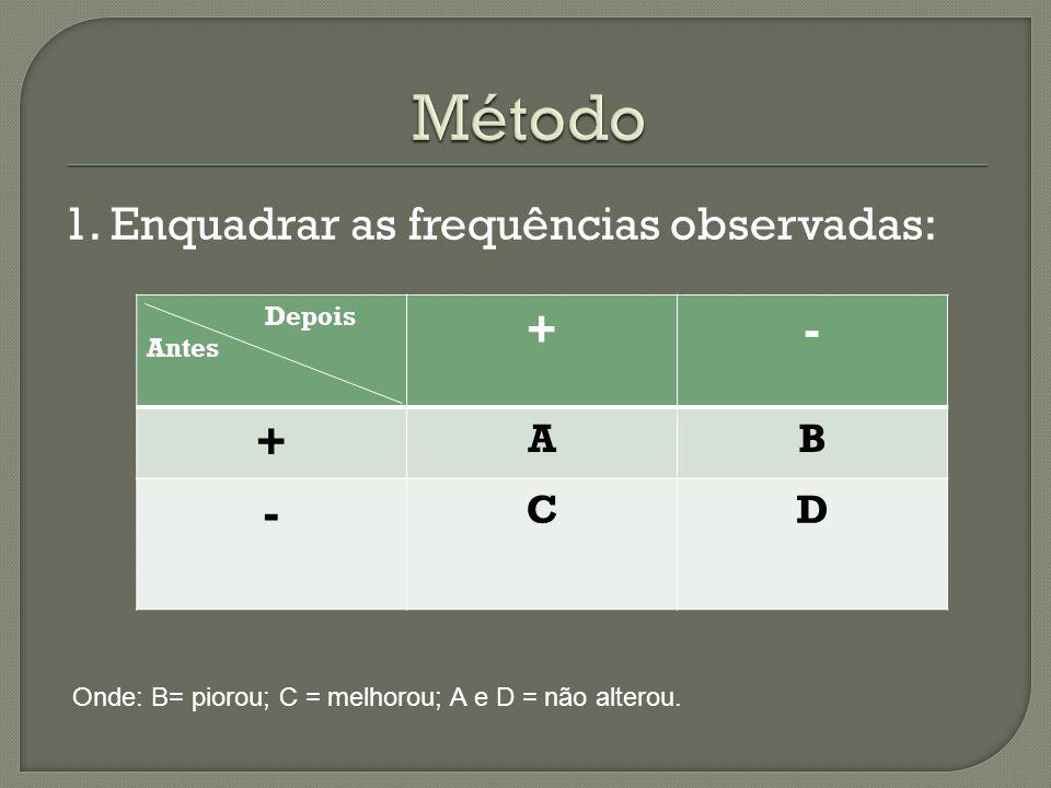 Método 1. Enquadrar as frequências observadas: + - A B C D Depois
