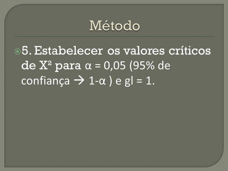 Método 5. Estabelecer os valores críticos de X² para α = 0,05 (95% de confiança  1-α ) e gl = 1.