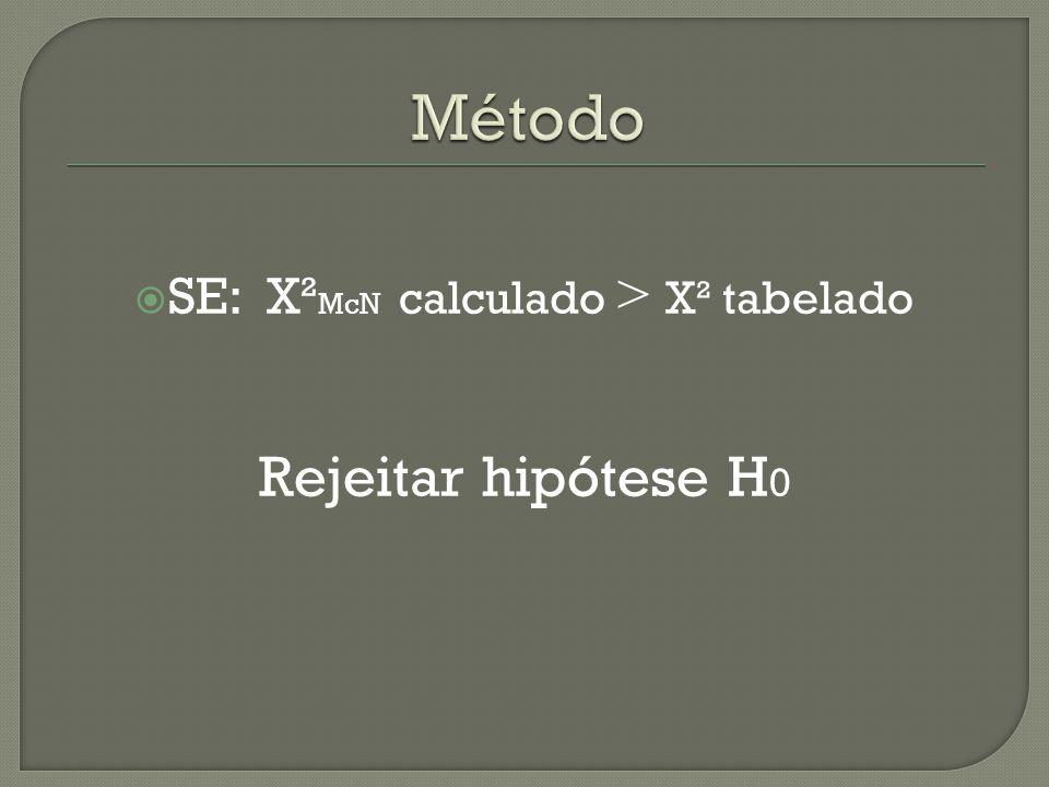 SE: X²McN calculado > X² tabelado