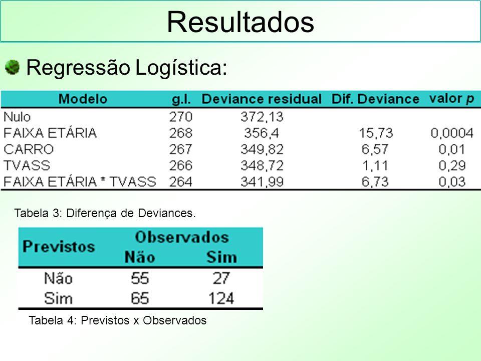 Resultados Regressão Logística: Tabela 3: Diferença de Deviances.