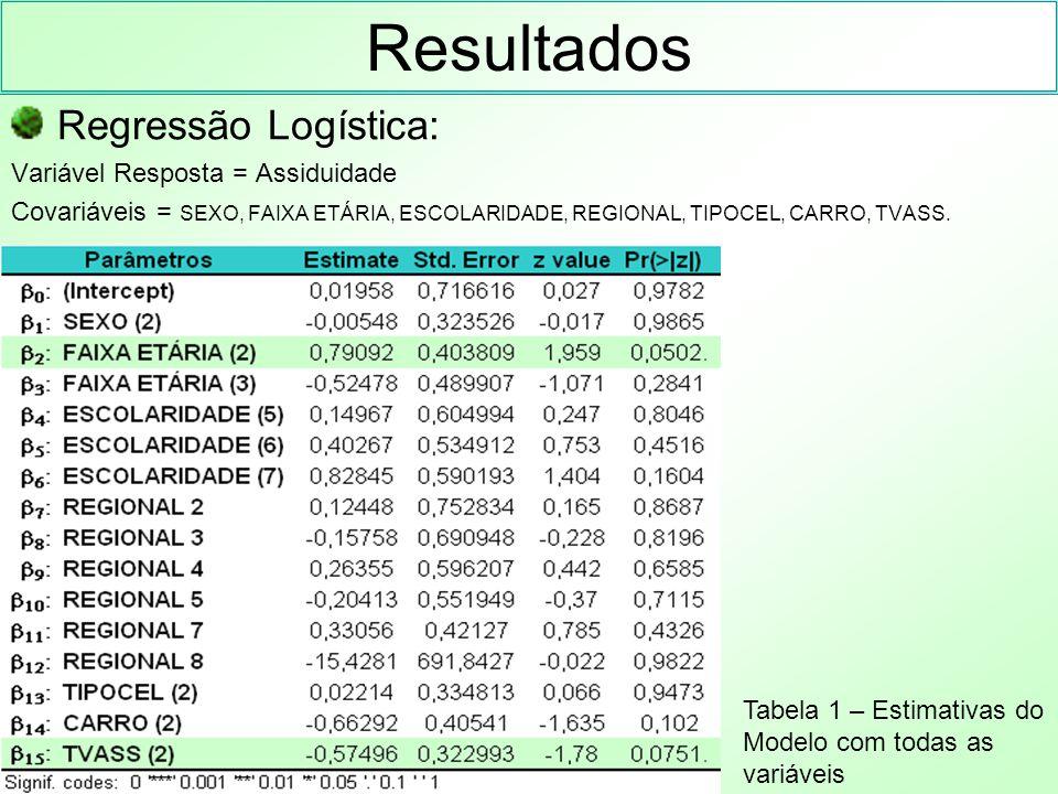 Resultados Regressão Logística: Variável Resposta = Assiduidade