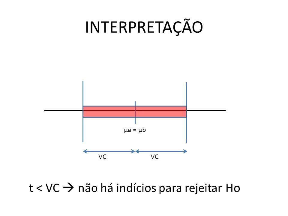 INTERPRETAÇÃO t < VC  não há indícios para rejeitar Ho μa = μb VC