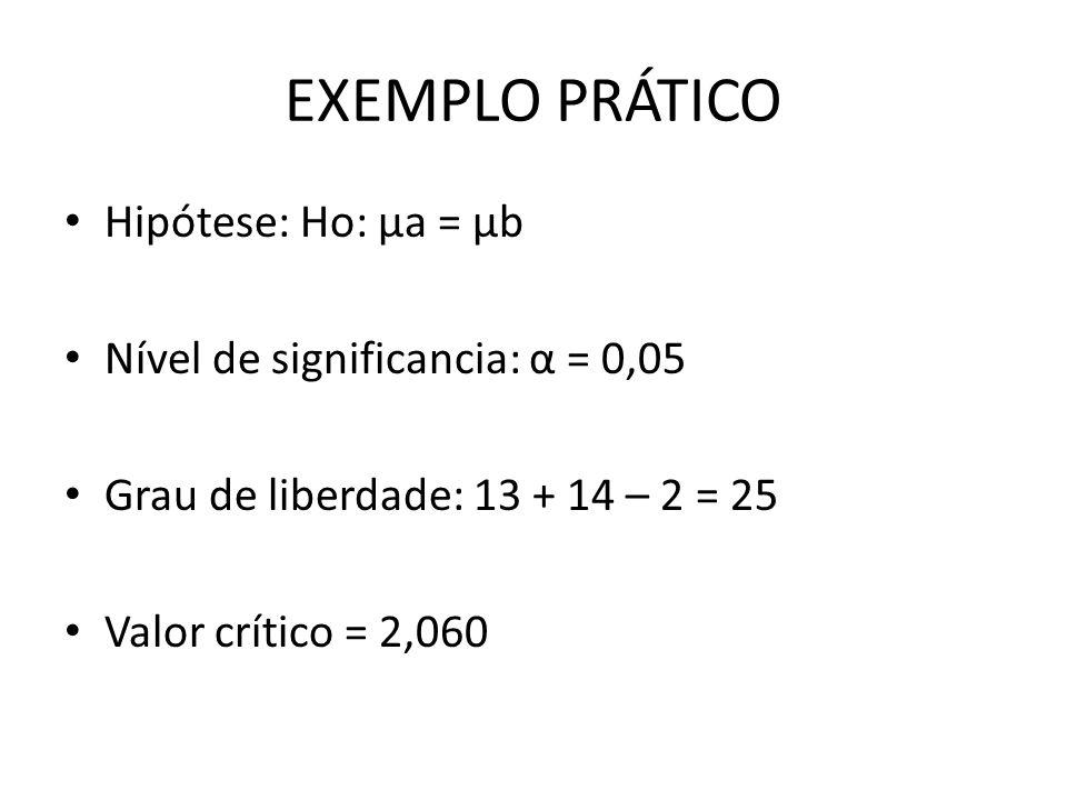 EXEMPLO PRÁTICO Hipótese: Ho: μa = μb Nível de significancia: α = 0,05