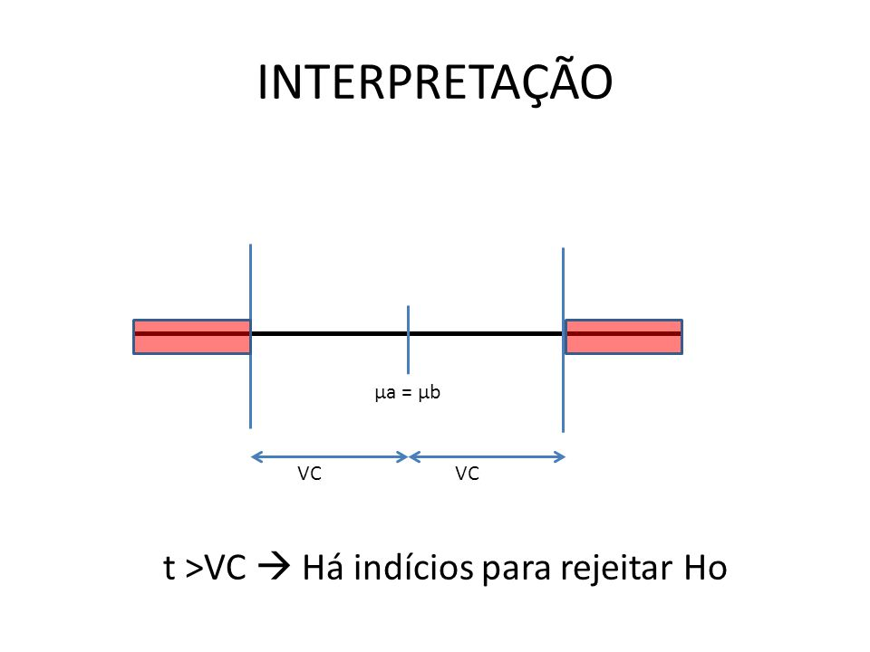 INTERPRETAÇÃO μa = μb VC VC t >VC  Há indícios para rejeitar Ho
