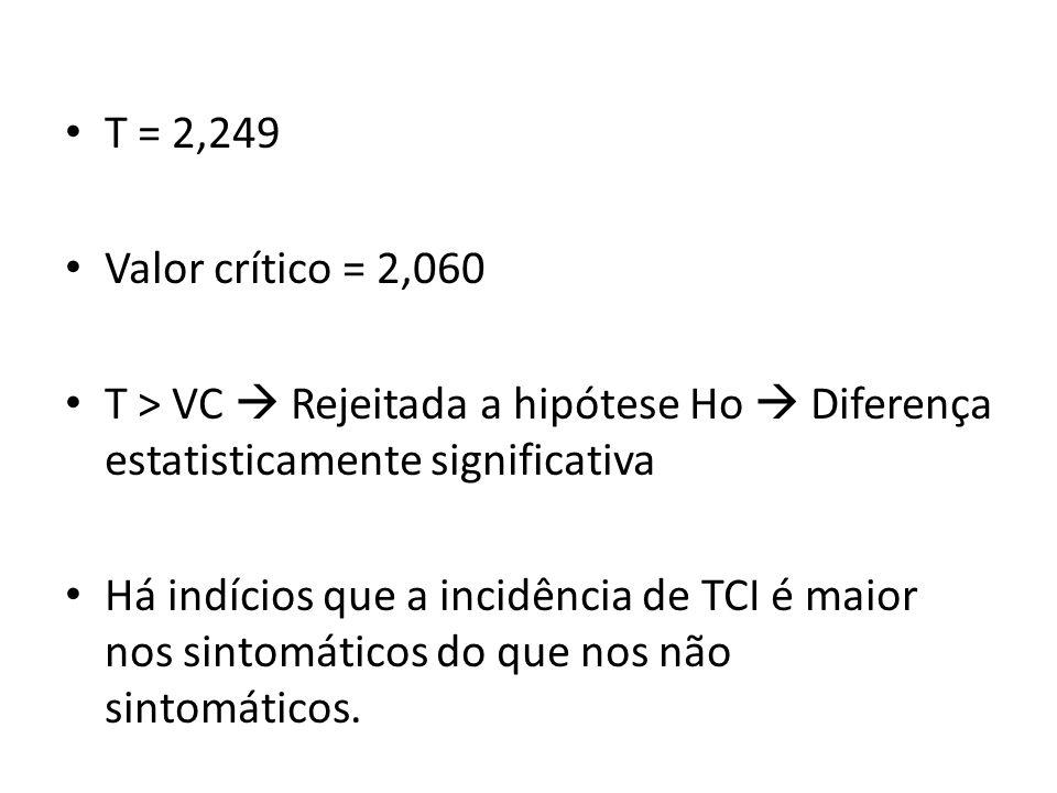 T = 2,249 Valor crítico = 2,060. T > VC  Rejeitada a hipótese Ho  Diferença estatisticamente significativa.