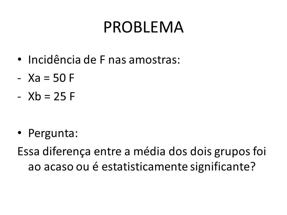 PROBLEMA Incidência de F nas amostras: Xa = 50 F Xb = 25 F Pergunta: