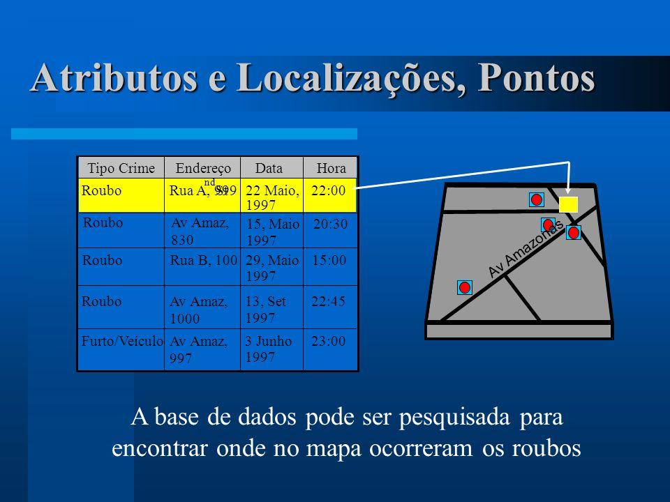 Atributos e Localizações, Pontos