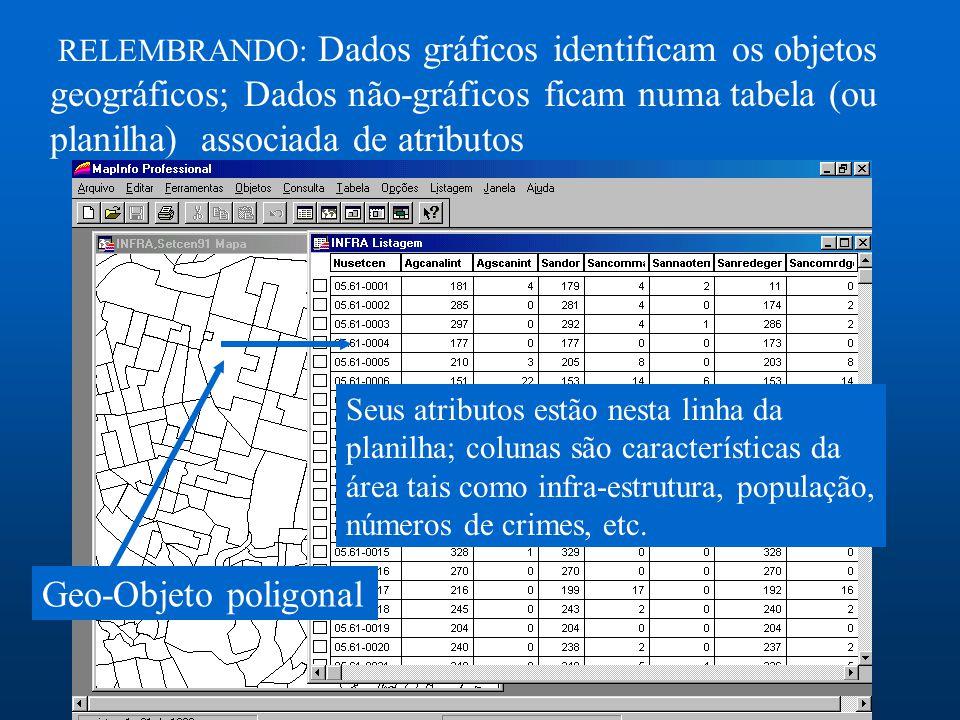 RELEMBRANDO: Dados gráficos identificam os objetos geográficos; Dados não-gráficos ficam numa tabela (ou planilha) associada de atributos