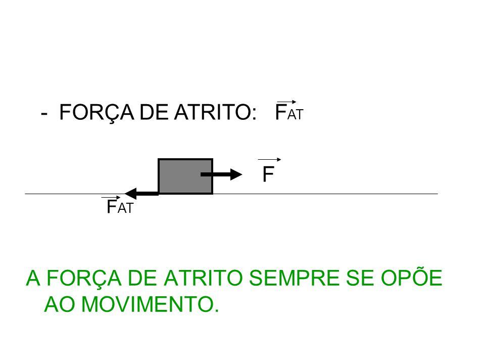 FORÇA DE ATRITO: FAT F FAT A FORÇA DE ATRITO SEMPRE SE OPÕE AO MOVIMENTO.