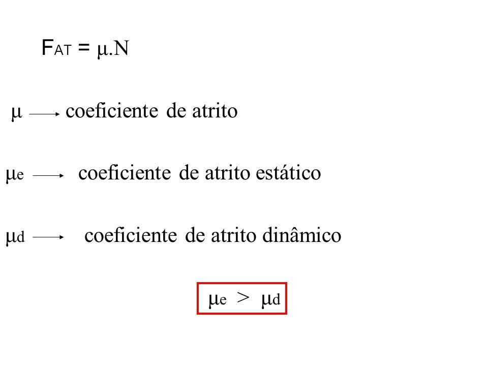 FAT = μ.N μ coeficiente de atrito. μe coeficiente de atrito estático. μd coeficiente de atrito dinâmico.