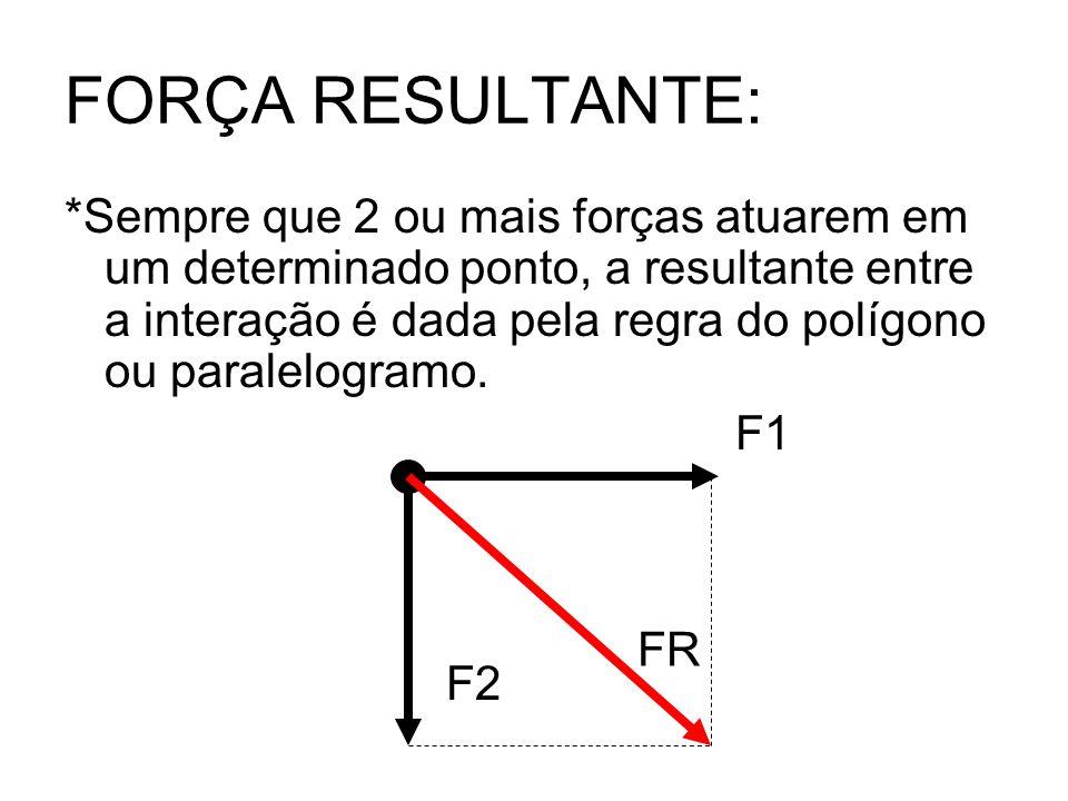 FORÇA RESULTANTE: