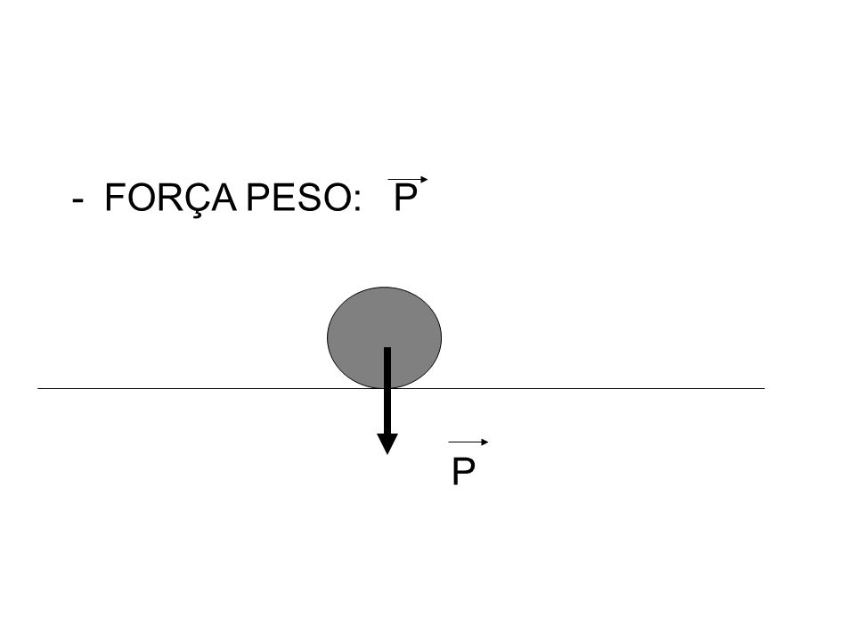 FORÇA PESO: P P