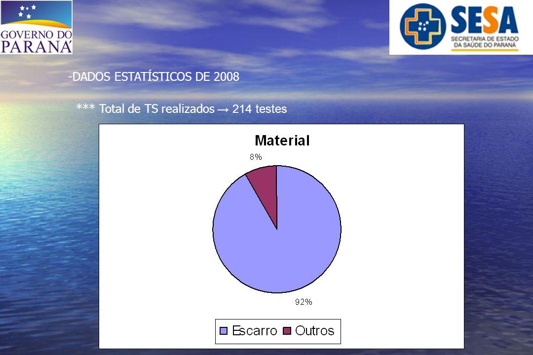 DADOS ESTATÍSTICOS DE 2008 *** Total de TS realizados → 214 testes
