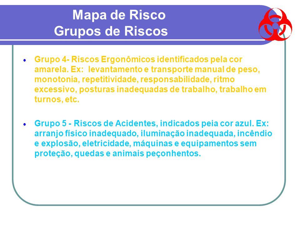 Mapa de Risco Grupos de Riscos