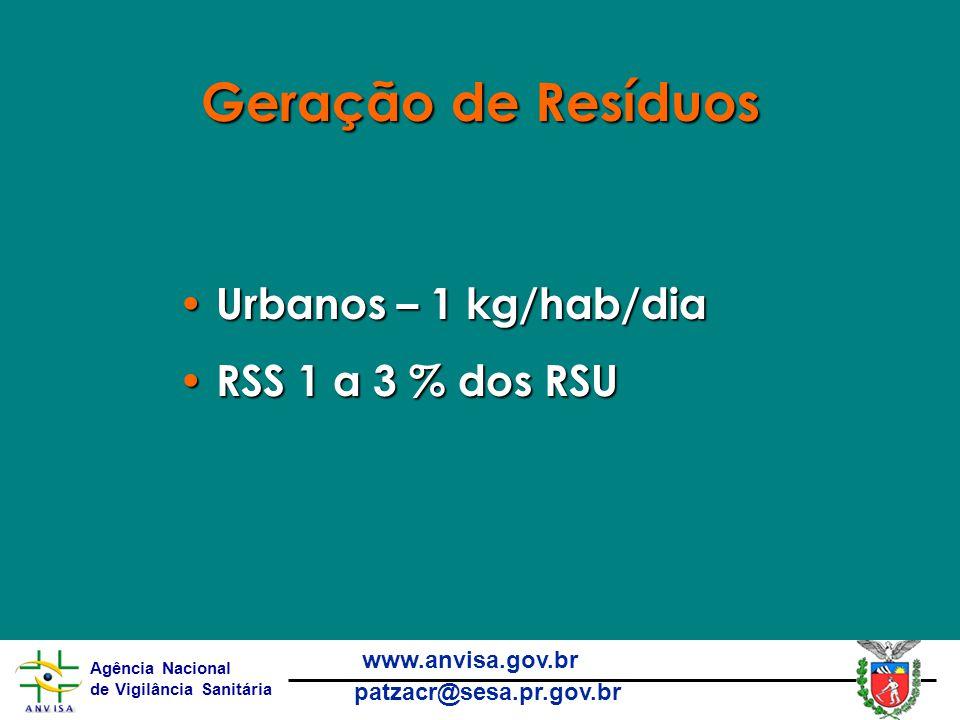 Geração de Resíduos Urbanos – 1 kg/hab/dia RSS 1 a 3 % dos RSU
