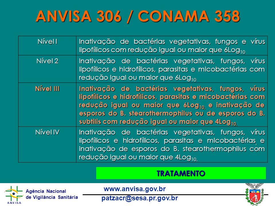 ANVISA 306 / CONAMA 358 TRATAMENTO Nível I