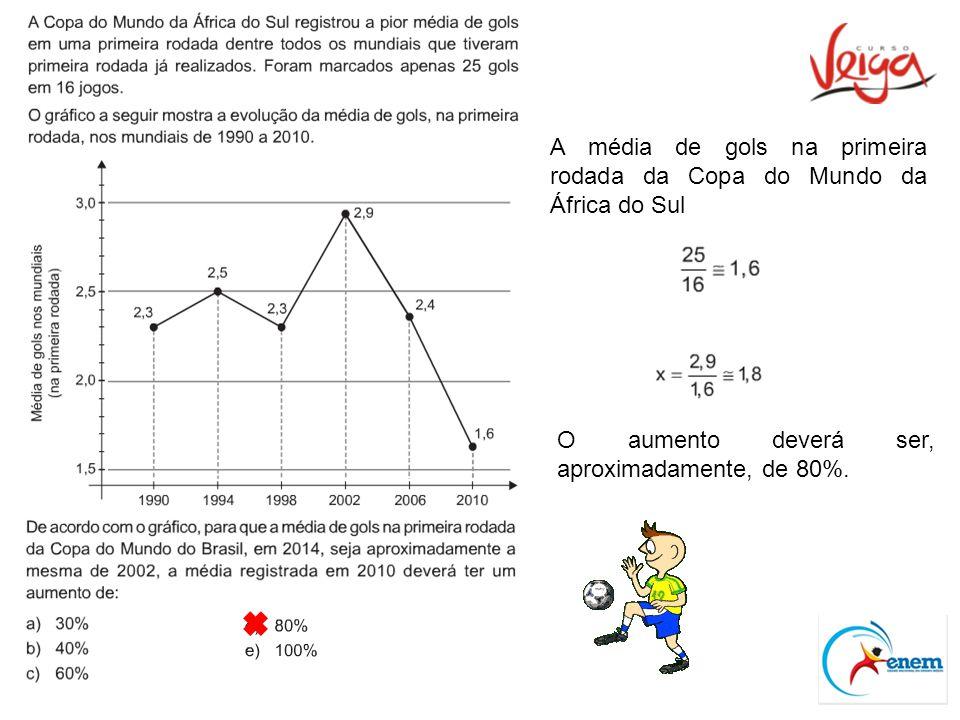 A média de gols na primeira rodada da Copa do Mundo da África do Sul