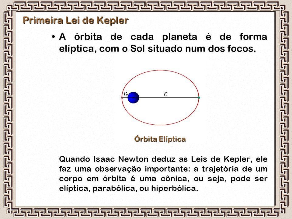 Primeira Lei de Kepler A órbita de cada planeta é de forma elíptica, com o Sol situado num dos focos.