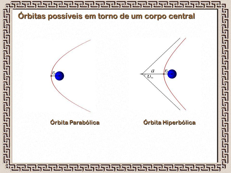 Órbitas possíveis em torno de um corpo central