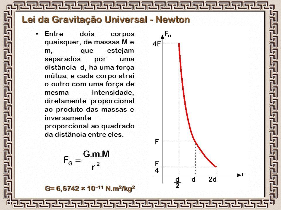 Lei da Gravitação Universal - Newton