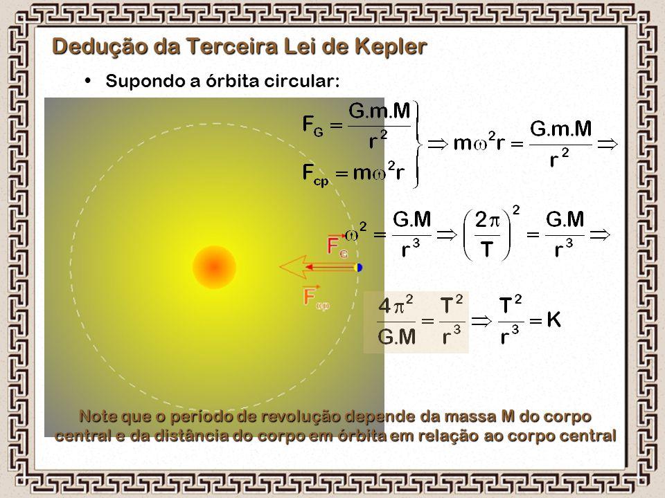 Dedução da Terceira Lei de Kepler