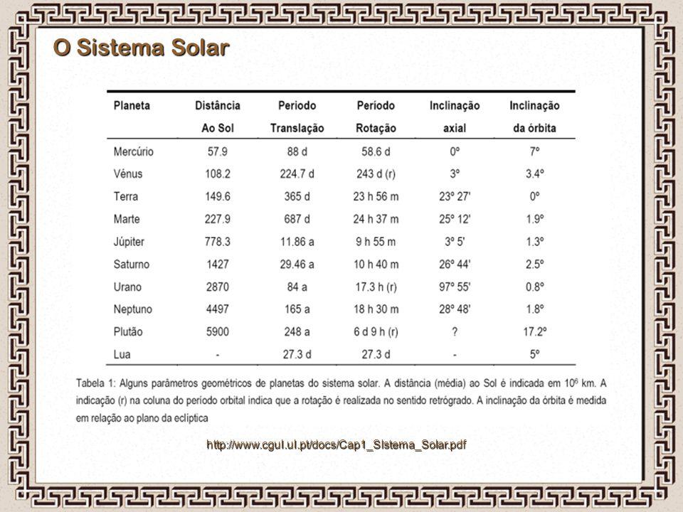 O Sistema Solar http://www.cgul.ul.pt/docs/Cap1_SIstema_Solar.pdf
