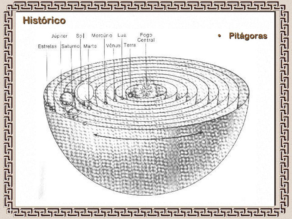 Histórico Pitágoras