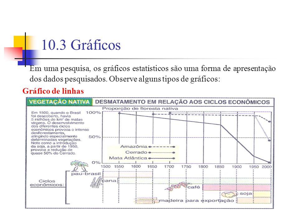 10.3 Gráficos Em uma pesquisa, os gráficos estatísticos são uma forma de apresentação dos dados pesquisados. Observe alguns tipos de gráficos: