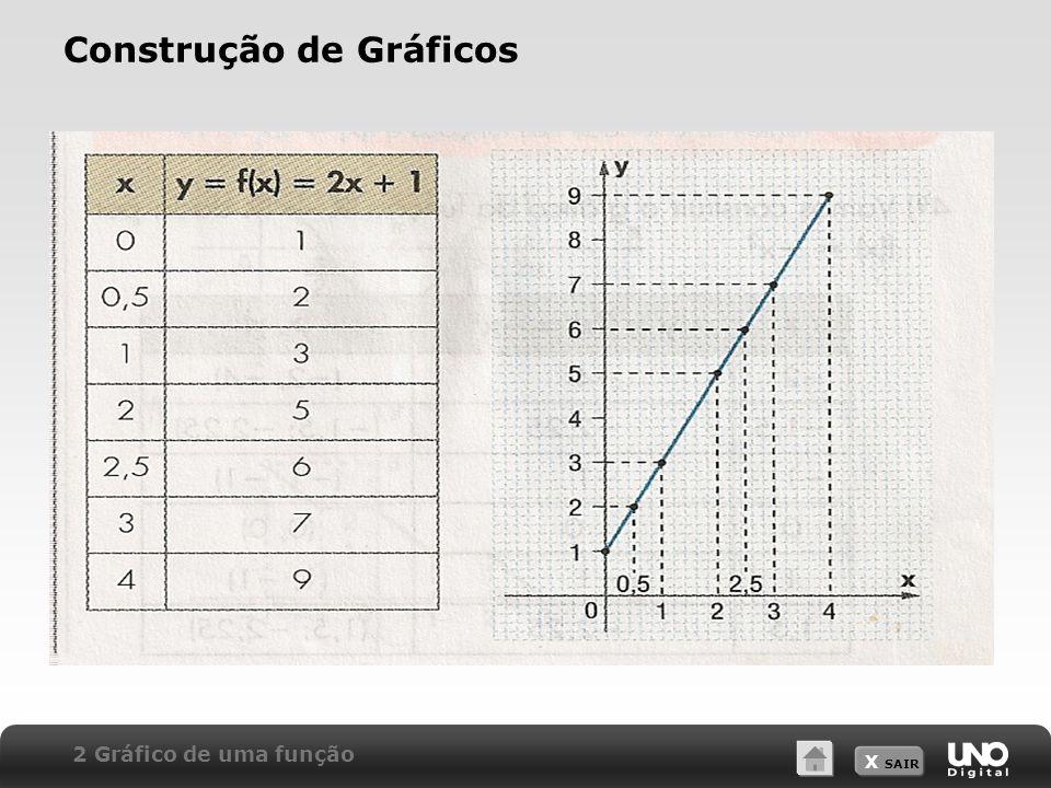 Construção de Gráficos