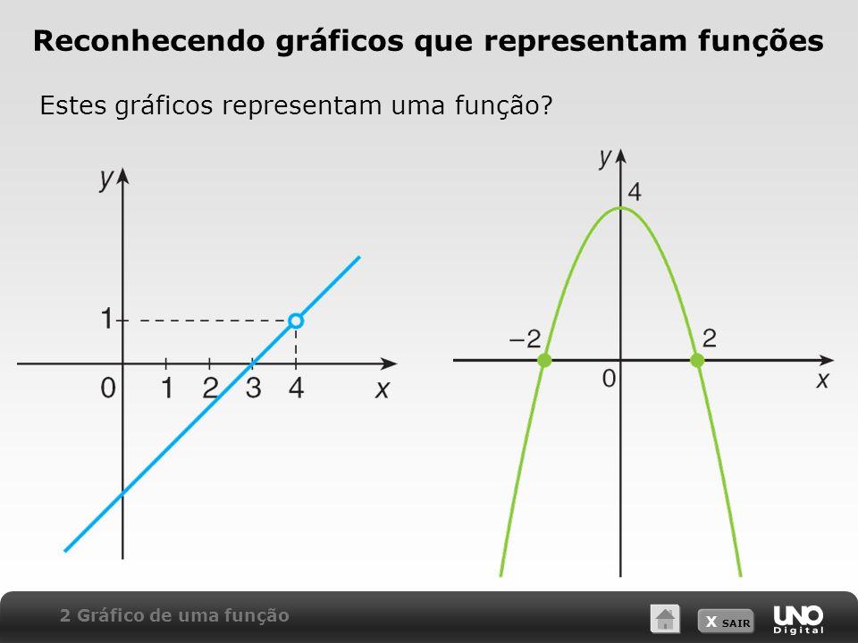 Reconhecendo gráficos que representam funções