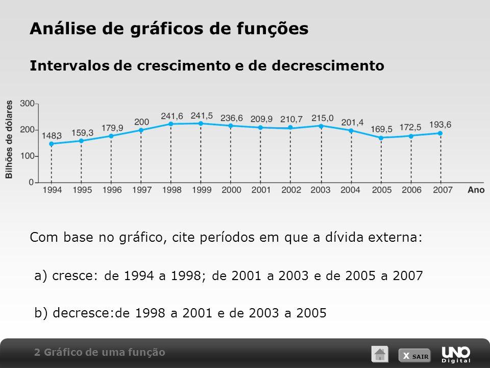 Análise de gráficos de funções Intervalos de crescimento e de decrescimento