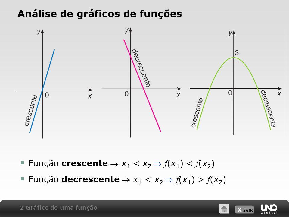 Análise de gráficos de funções
