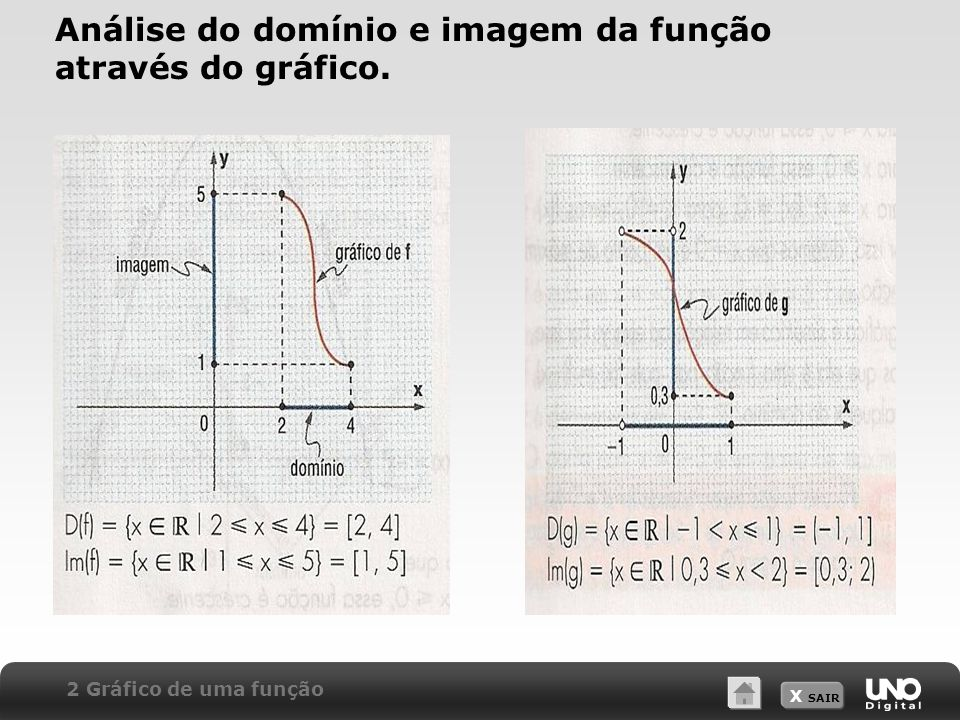 Análise do domínio e imagem da função através do gráfico.