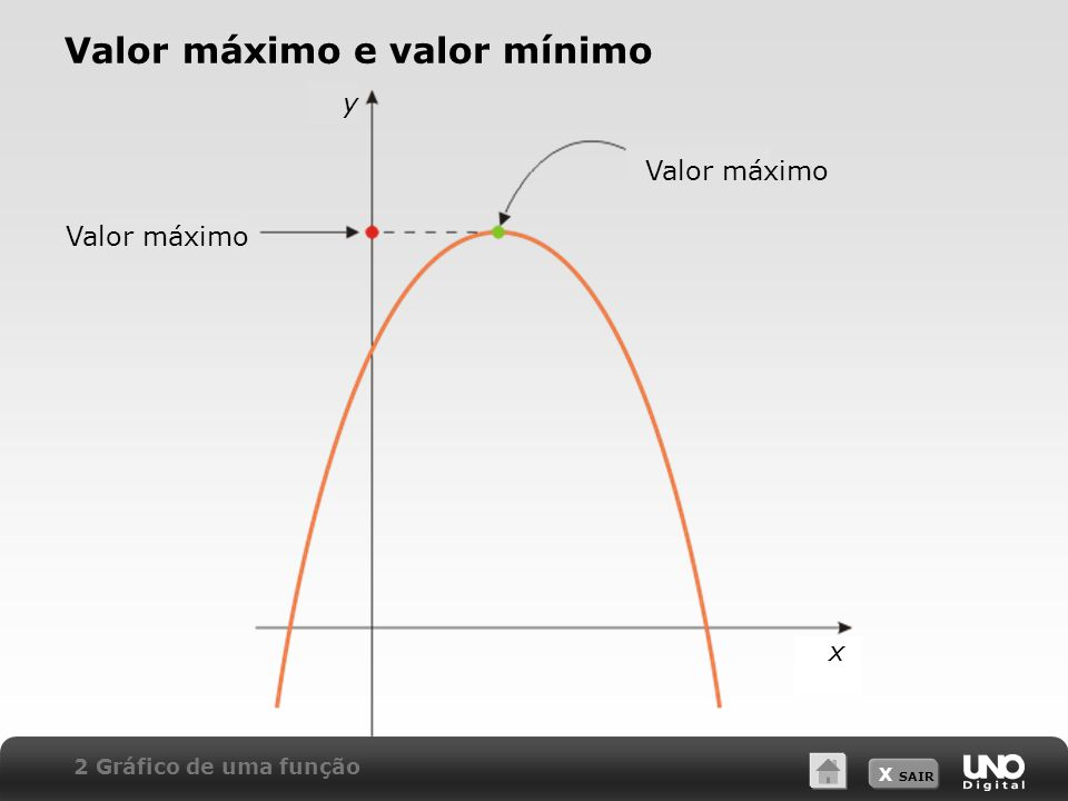 Valor máximo e valor mínimo