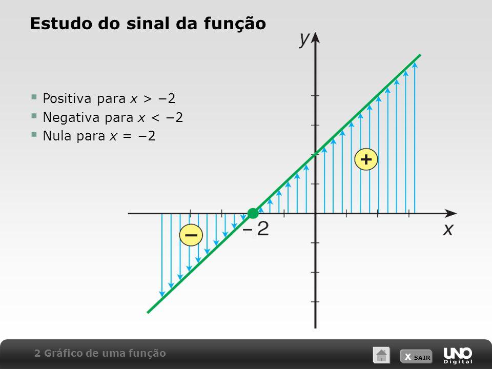 Estudo do sinal da função