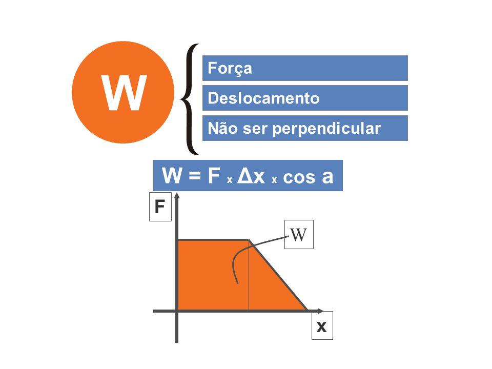 Força W Deslocamento Não ser perpendicular W = F x Δx x cos a F x W