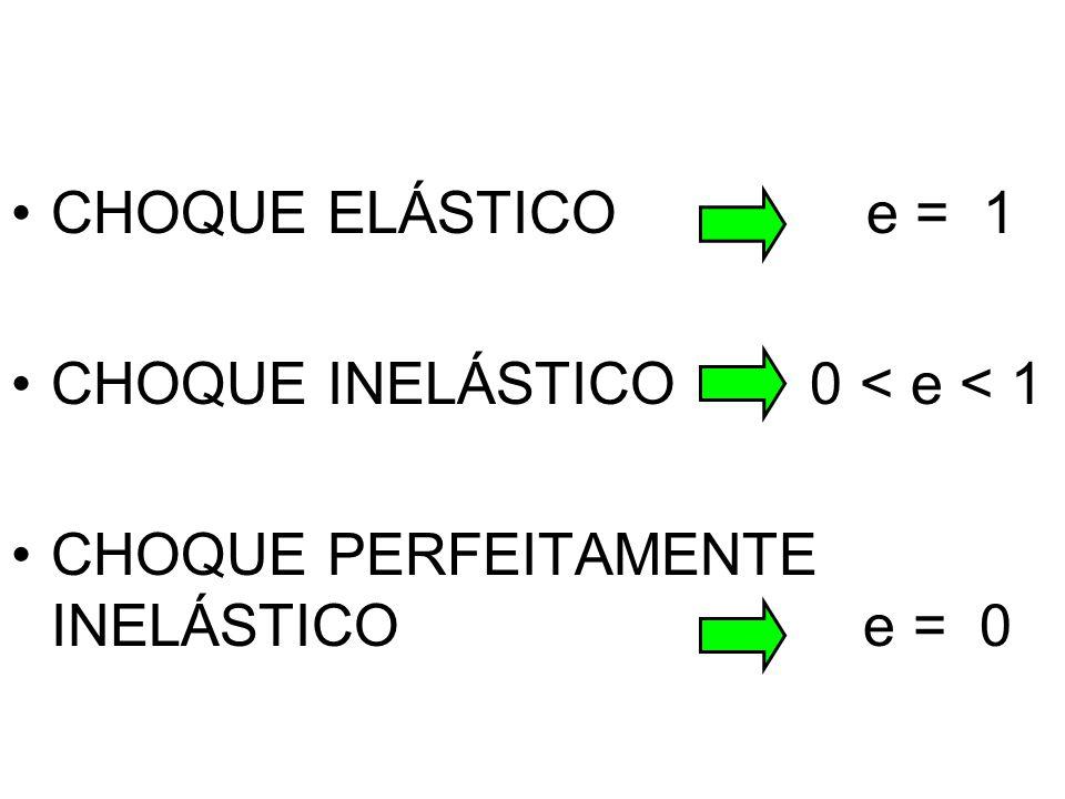 CHOQUE ELÁSTICO e = 1 CHOQUE INELÁSTICO 0 < e < 1.