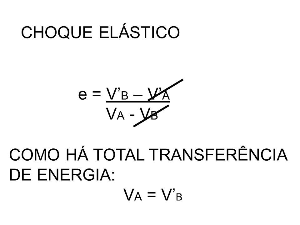 CHOQUE ELÁSTICO e = V'B – V'A VA - VB COMO HÁ TOTAL TRANSFERÊNCIA DE ENERGIA: VA = V'B