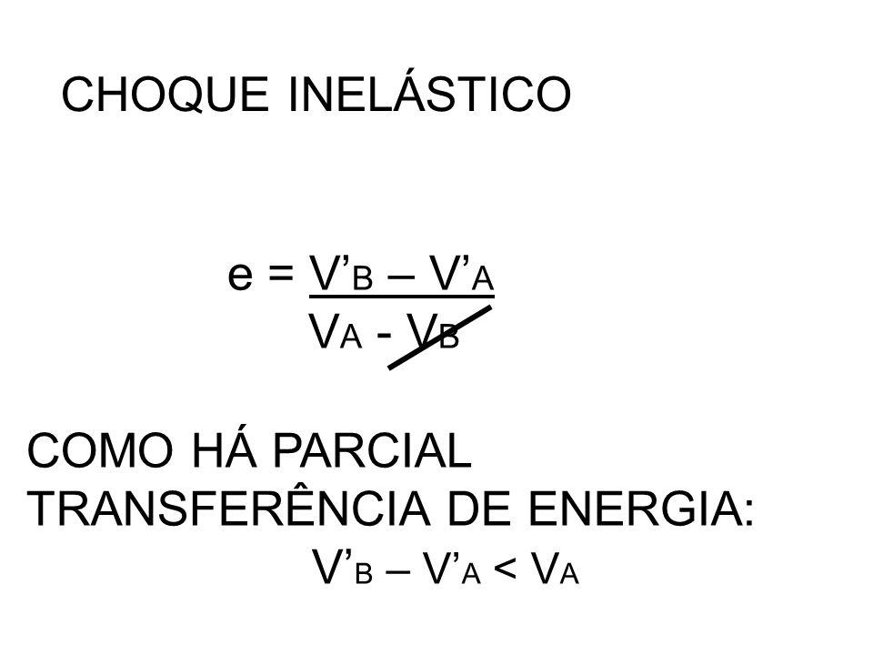 CHOQUE INELÁSTICO e = V'B – V'A VA - VB COMO HÁ PARCIAL TRANSFERÊNCIA DE ENERGIA: V'B – V'A < VA