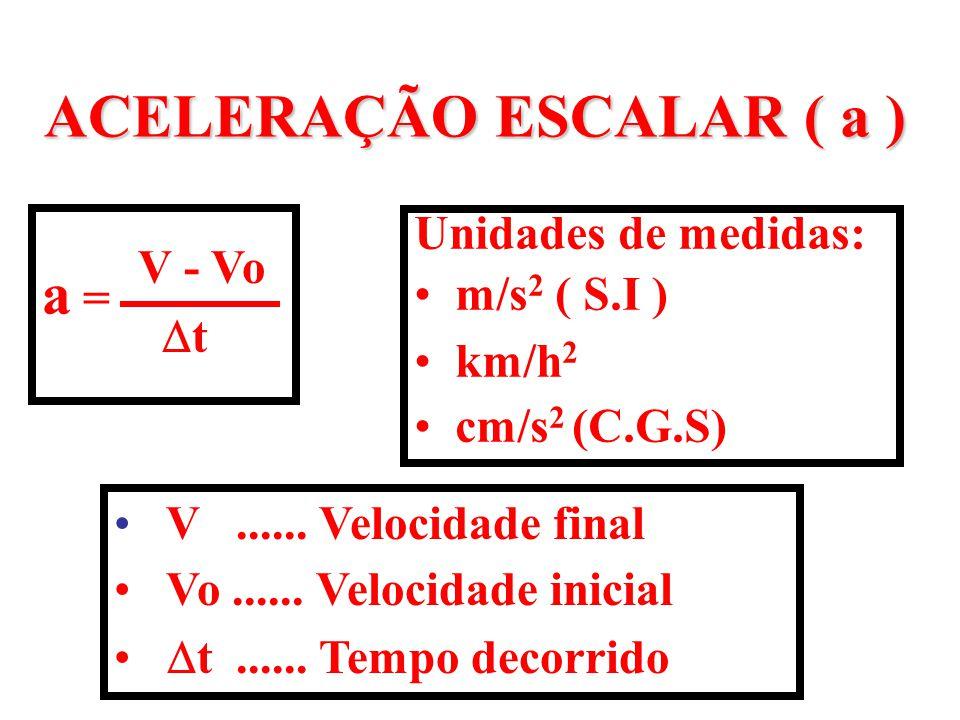 ACELERAÇÃO ESCALAR ( a )