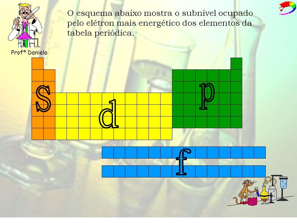 Profª Daniela O esquema abaixo mostra o subnível ocupado pelo elétron mais energético dos elementos da tabela periódica.