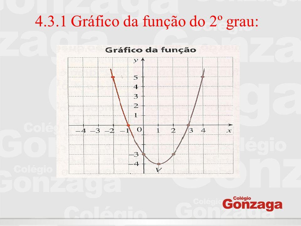 4.3.1 Gráfico da função do 2º grau: