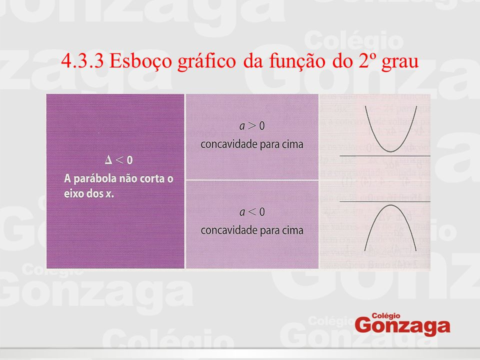4.3.3 Esboço gráfico da função do 2º grau