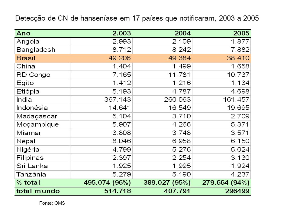 Detecção de CN de hanseníase em 17 países que notificaram, 2003 a 2005
