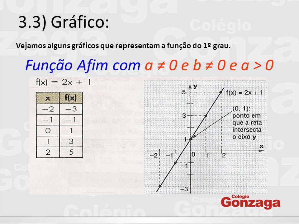 3.3) Gráfico: Função Afim com a ≠ 0 e b ≠ 0 e a > 0