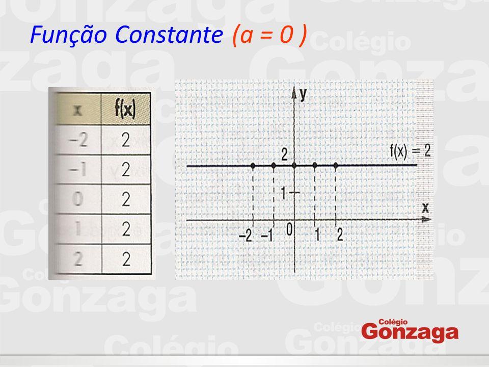 Função Constante (a = 0 )