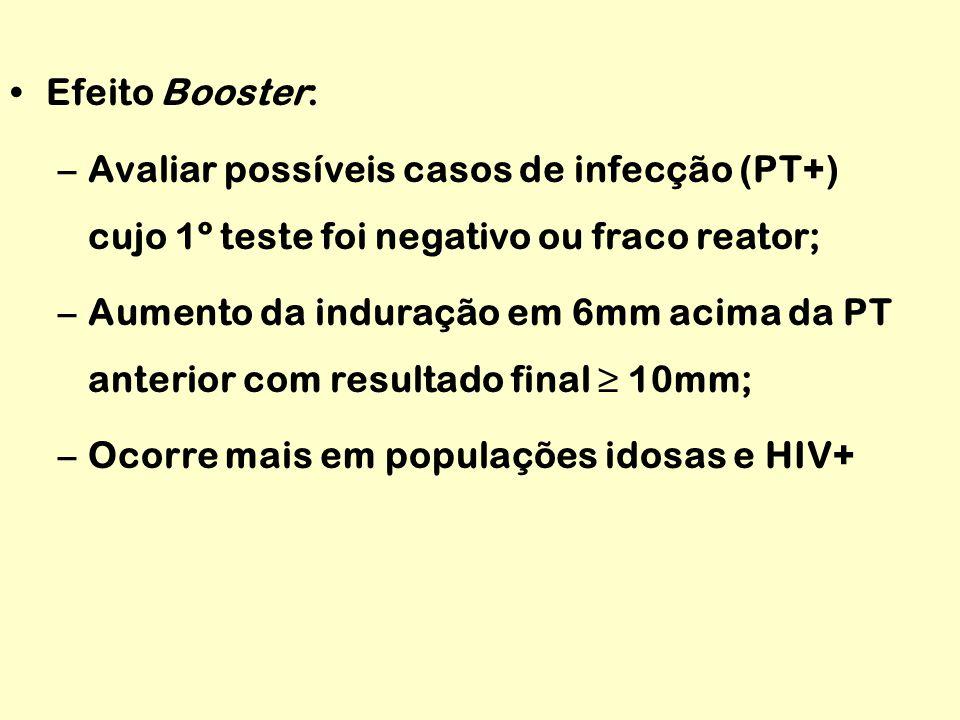 Efeito Booster: Avaliar possíveis casos de infecção (PT+) cujo 1º teste foi negativo ou fraco reator;